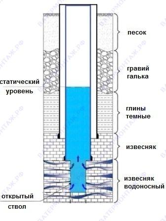 Конструкция двухтрубной скважины.