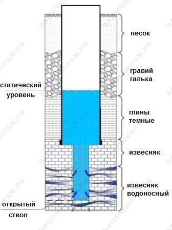 Конструкция однотрубной скважины